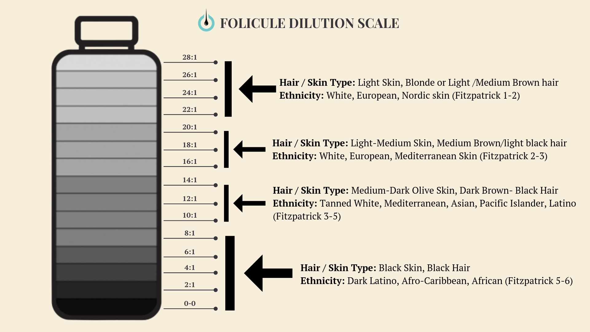 Folicule scalp micropigmentation dilution scale